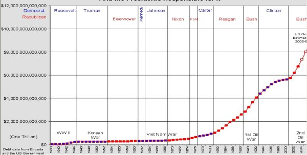 United States National Debt 1938-2005