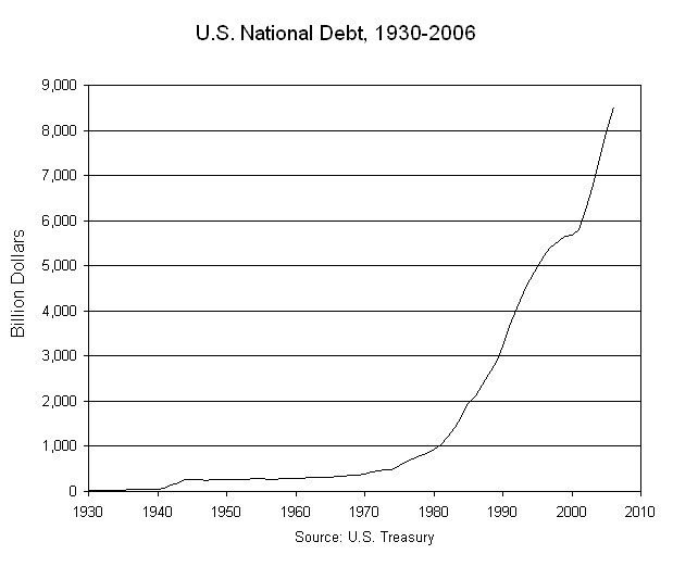 U.S. National Debt, 1930-2006