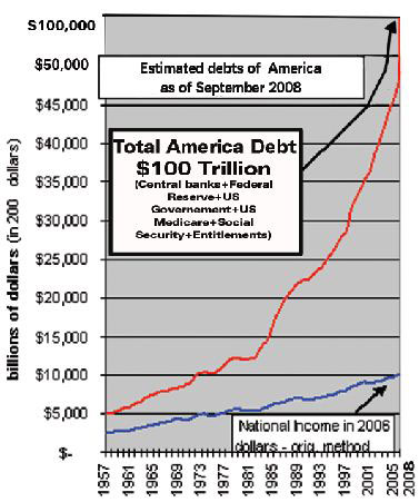 Estimated debts of America as of september 2008