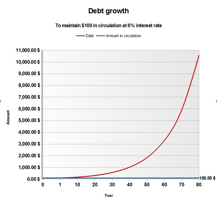 Debt growth with compound interest